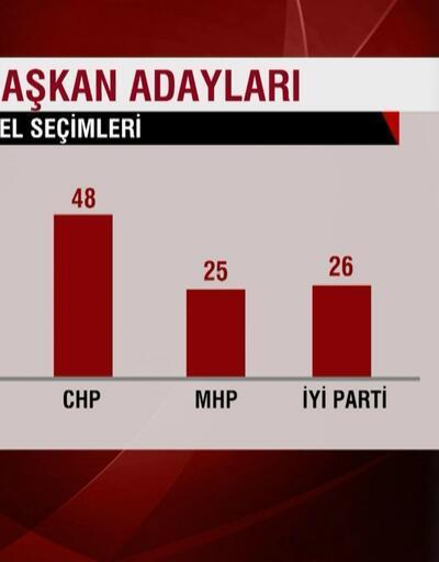 31 Mart seçimlerindeki kadın aday sayısı...
